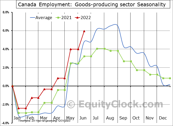 Canada Employment: Goods-producing sector Seasonal Chart