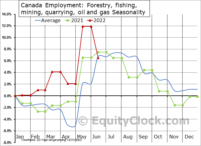 Canada Employment: Forestry, fishing, mining, quarrying, oil and gas Seasonal Chart