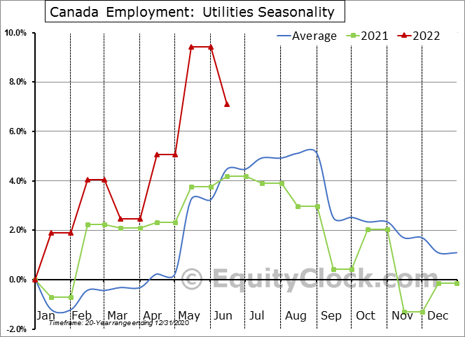 Canada Employment: Utilities Seasonal Chart
