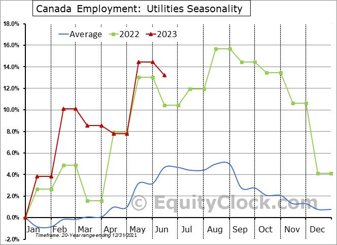 Canada Employment: Utilities Seasonal Chart