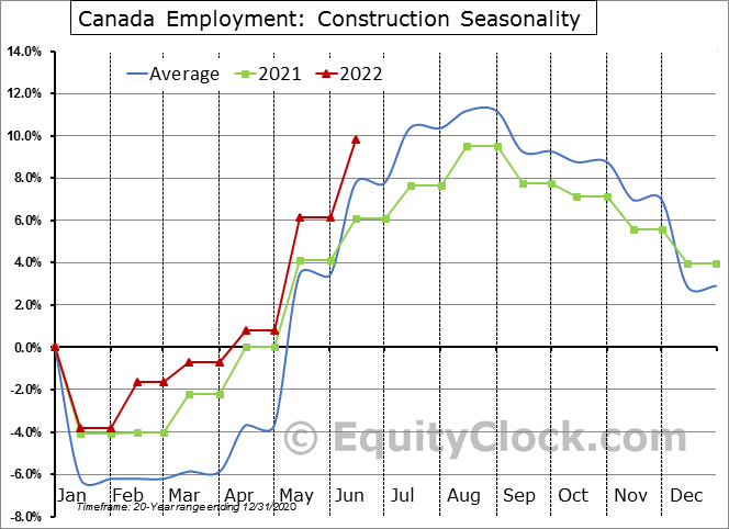 Canada Employment: Construction Seasonal Chart