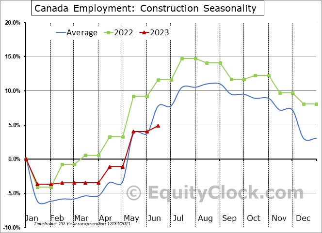 Canada Employment: Construction Seasonal Chart