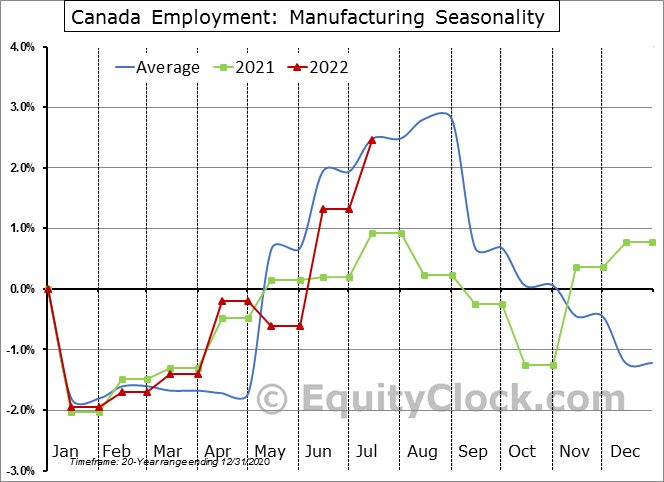 Canada Employment: Manufacturing Seasonal Chart