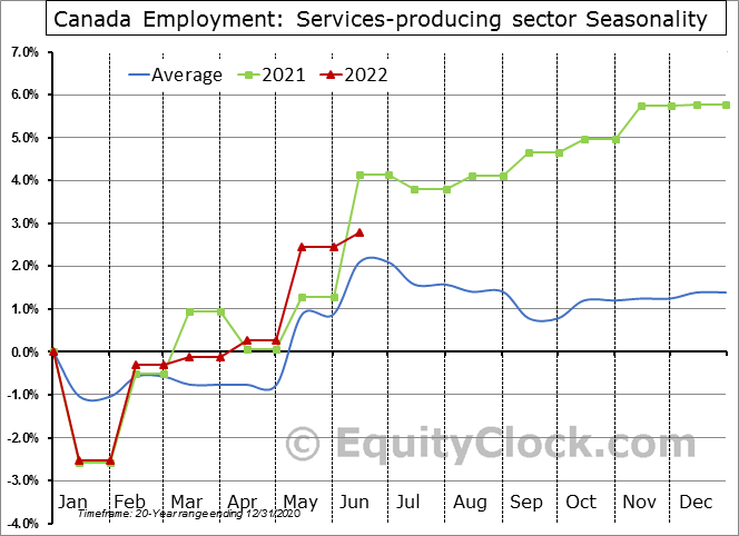 Canada Employment: Services-producing sector Seasonal Chart