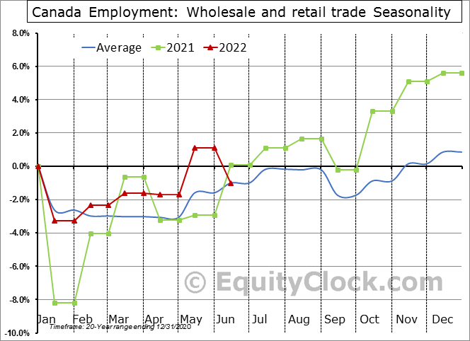 Canada Employment: Wholesale and retail trade Seasonal Chart