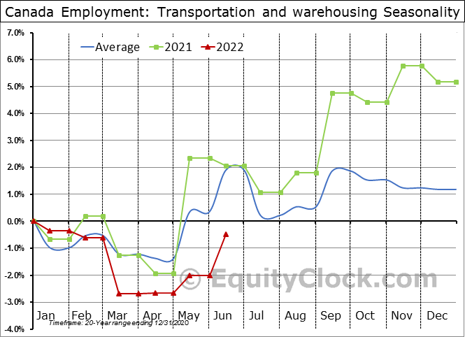 Canada Employment: Transportation and warehousing Seasonal Chart