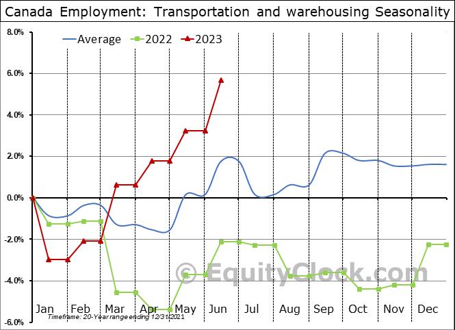 Canada Employment: Transportation and warehousing Seasonal Chart