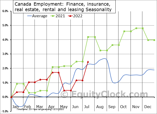 Canada Employment: Finance, insurance, real estate, rental and leasing Seasonal Chart