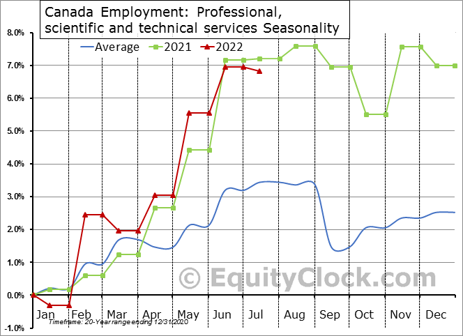 Canada Employment: Professional, scientific and technical services Seasonal Chart