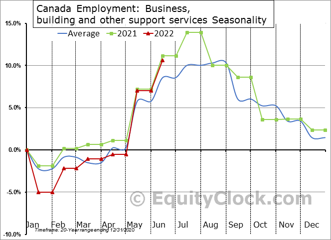 Canada Employment: Business, building and other support services Seasonal Chart