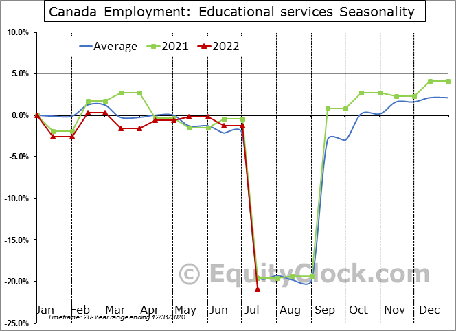 Canada Employment: Educational services Seasonal Chart