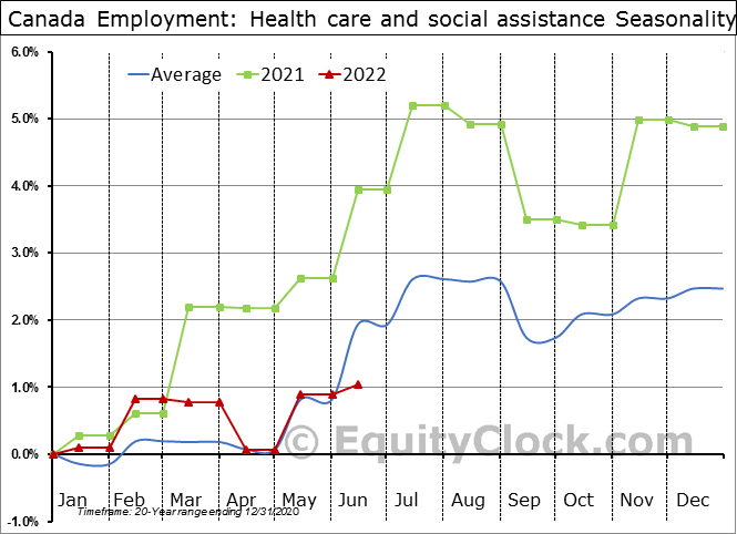 Canada Employment: Health care and social assistance Seasonal Chart