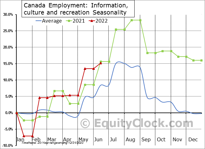 Canada Employment: Information, culture and recreation Seasonal Chart