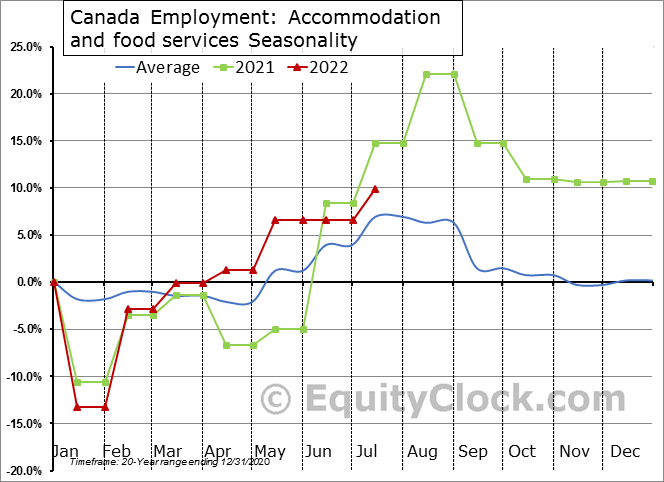 Canada Employment: Accommodation and food services Seasonal Chart