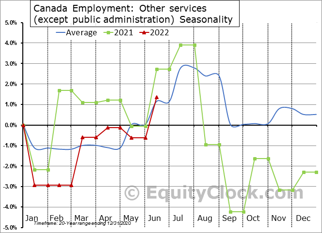 Canada Employment: Other services (except public administration) Seasonal Chart
