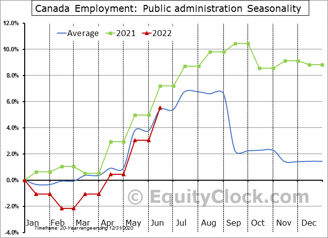 Canada Employment: Public administration Seasonal Chart