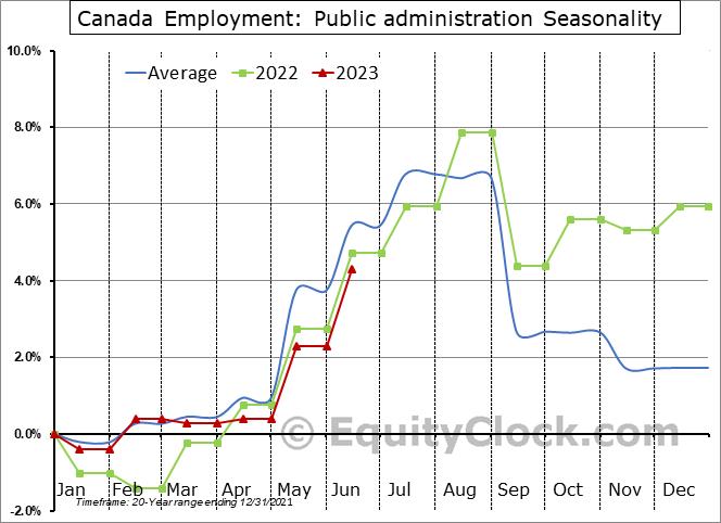Canada Employment: Public administration Seasonal Chart