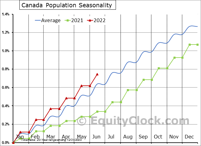 Canada Population Seasonal Chart