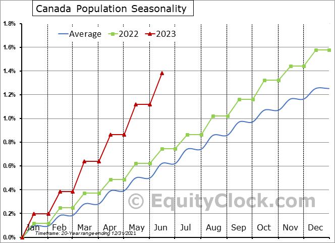 Canada Population Seasonal Chart