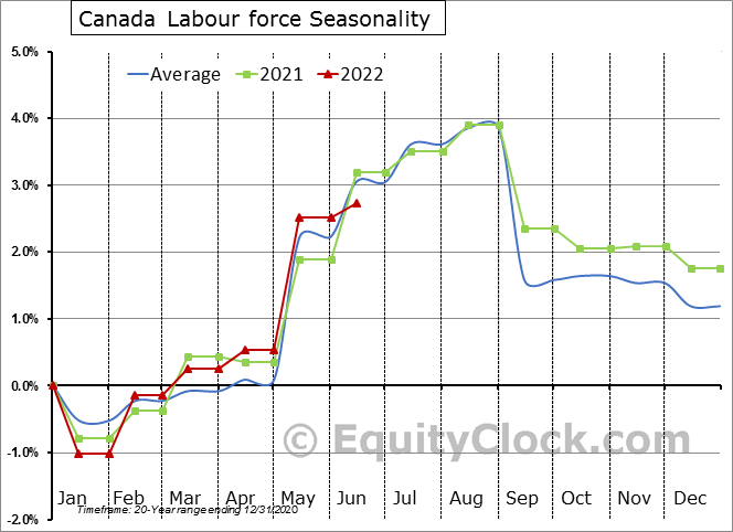 Canada Labour force Seasonal Chart
