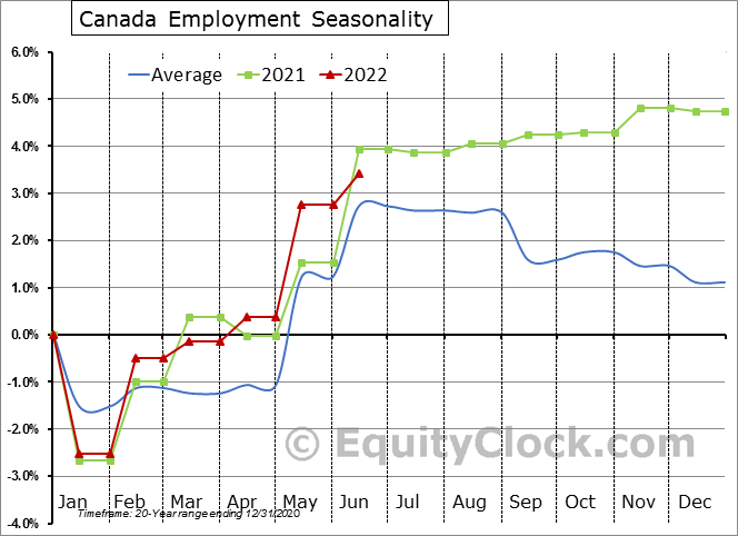 Canada Employment Seasonal Chart