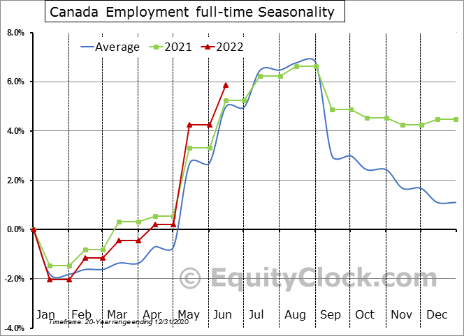 Canada Employment full-time Seasonal Chart