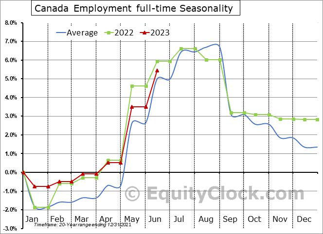 Canada Employment full-time Seasonal Chart