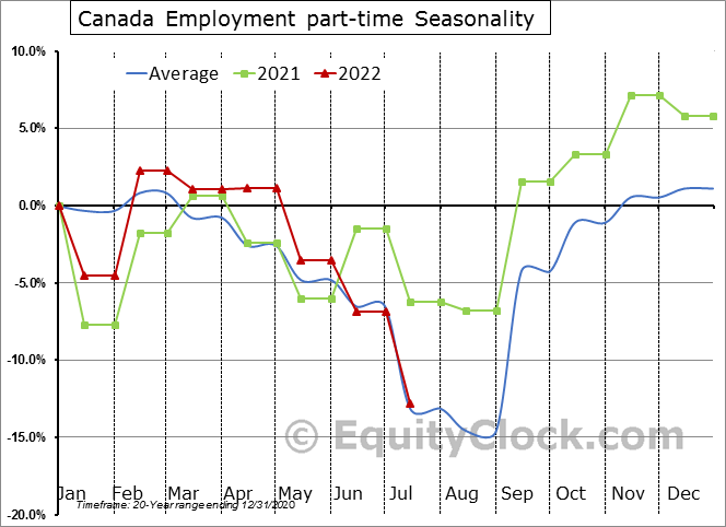 Canada Employment part-time Seasonal Chart
