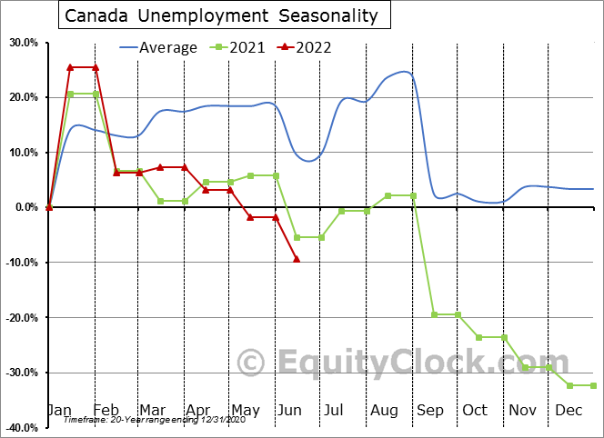 Canada Unemployment Seasonal Chart