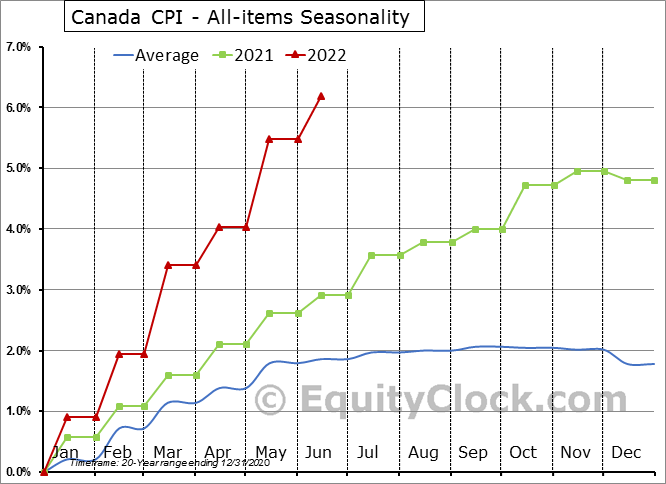 Canada CPI - All-items Seasonal Chart