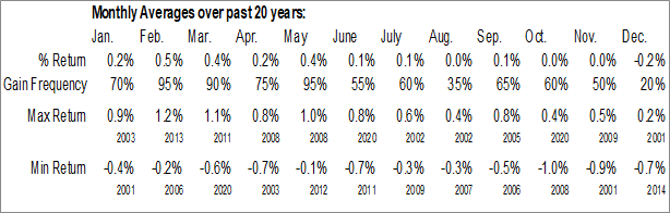 Monthly Canada CPI - All-items Data