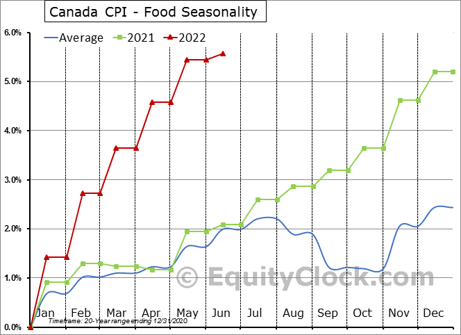 Canada CPI - Food Seasonal Chart