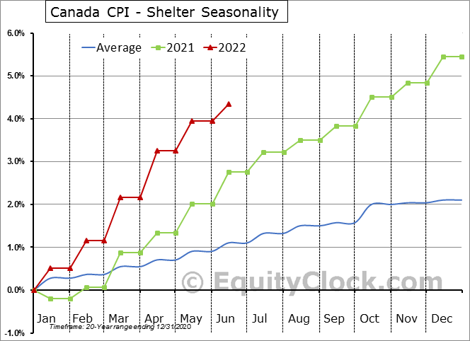 Canada CPI - Shelter Seasonal Chart