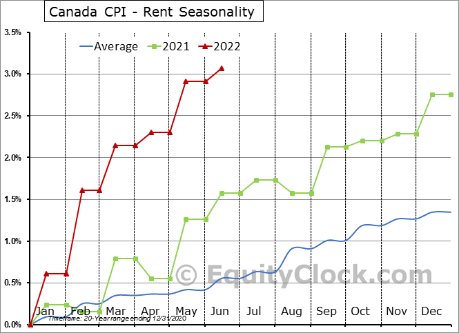 Canada CPI - Rent Seasonal Chart