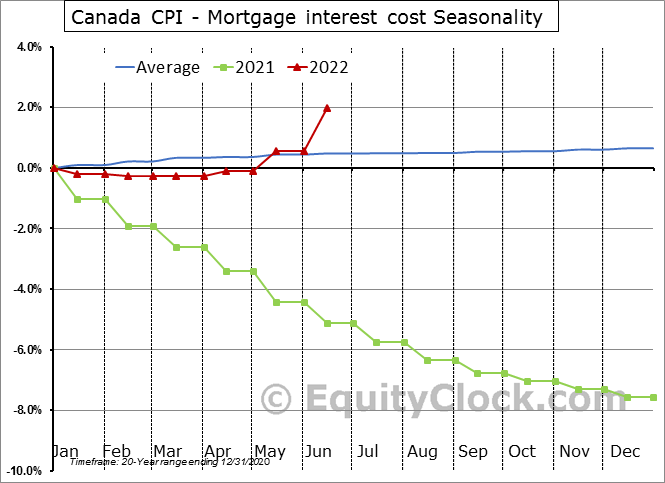 Canada CPI - Mortgage interest cost Seasonal Chart