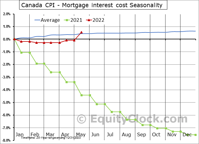 Canada CPI - Mortgage interest cost Seasonal Chart