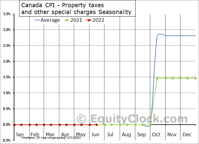 Canada CPI - Property taxes and other special charges Seasonal Chart
