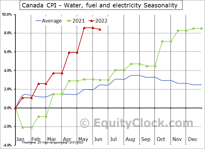 Canada CPI - Water, fuel and electricity Seasonal Chart