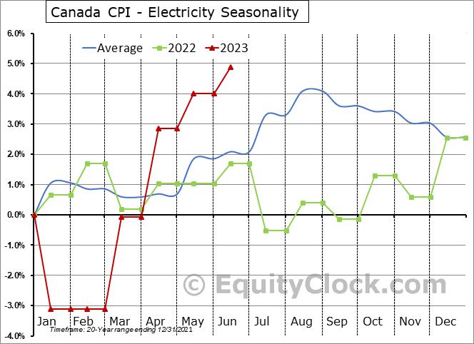 Canada CPI - Electricity Seasonal Chart