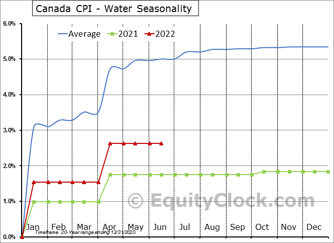 Canada CPI - Water Seasonal Chart