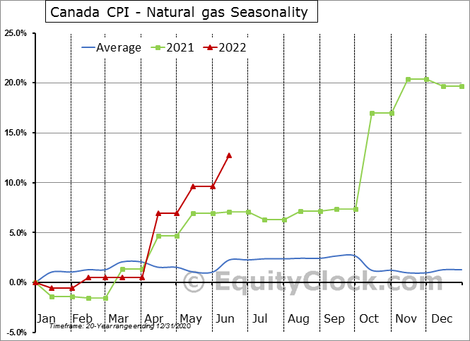 Canada CPI - Natural gas Seasonal Chart