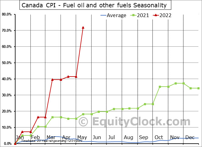 Canada CPI - Fuel oil and other fuels Seasonal Chart