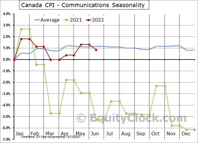 Canada CPI - Communications Seasonal Chart