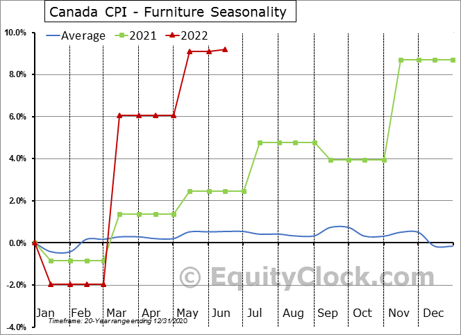 Canada CPI - Furniture Seasonal Chart