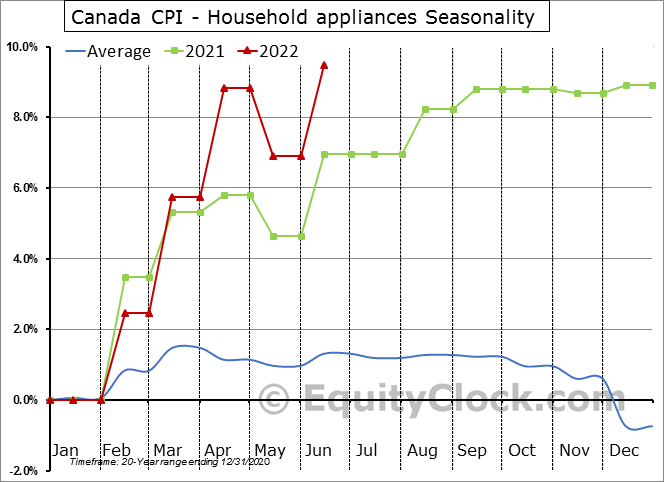 Canada CPI - Household appliances Seasonal Chart