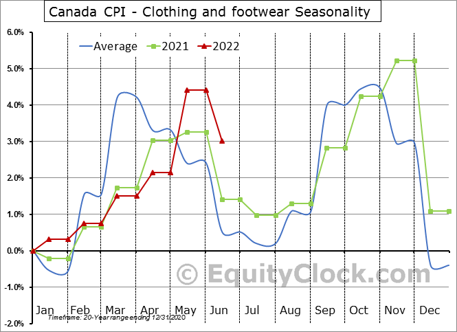Canada CPI - Clothing and footwear Seasonal Chart