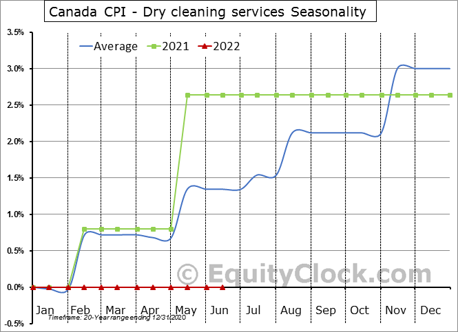 Canada CPI - Dry cleaning services Seasonal Chart