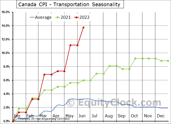 Canada CPI - Transportation Seasonal Chart