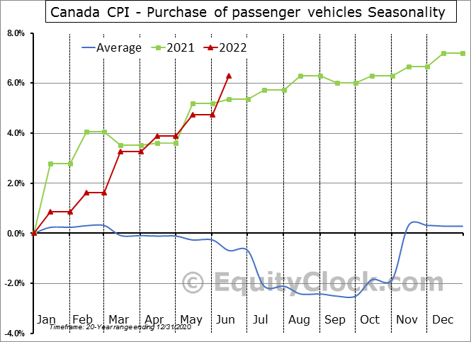 Canada CPI - Purchase of passenger vehicles Seasonal Chart