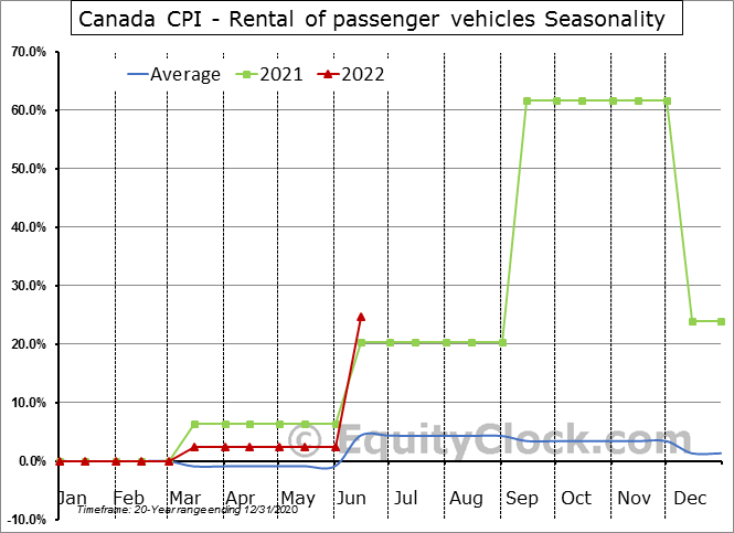 Canada CPI - Rental of passenger vehicles Seasonal Chart